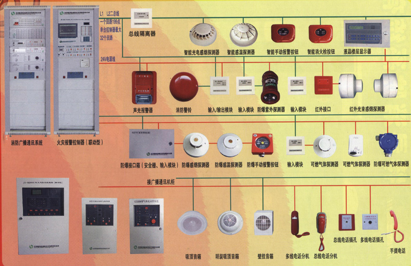 使得通过总线控制模块联动的消防泵,排烟风机和其他重要消防设施不能